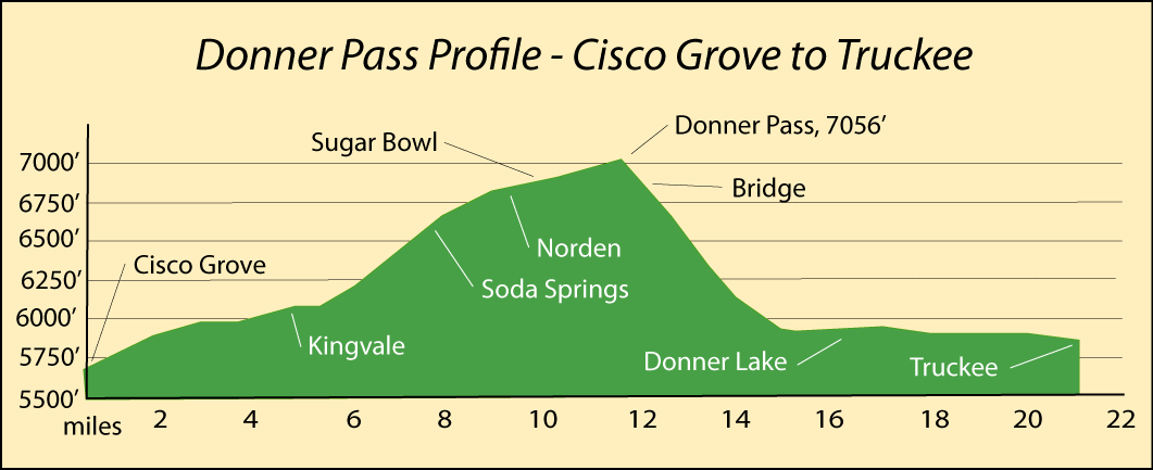 Profile of Donner Pass, CA